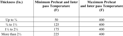 Preheat And Inter Pass Temperatures Download Table