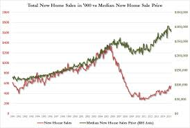 Why New Home Sales Remain At Recession Levels In One Chart