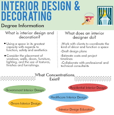 Beautiful All About Interior Design Online Interior Design Degree All About  A Design Program