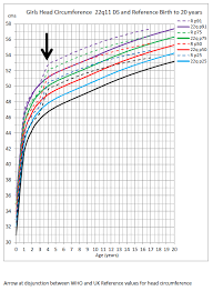 Competent Height Weight Chart For 18 Years Old Height Weight