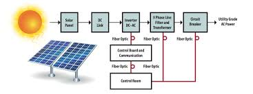 solar power generation block diagram electronics basics Solar Panel Diagram With Explanation solar power generation block diagram How Do Solar Panels Work