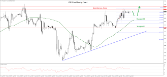 Gold Price Correcting Gains While Crude Oil Price Is