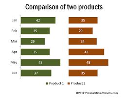 Powerpoint Product Comparison Charts