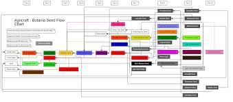 Ftb Agricraft Botania Flow Chart Improved Album On Imgur