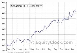 Canadian Reit Tse Ref Un Seasonal Chart Equity Clock