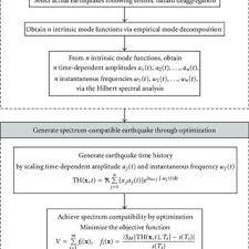 Flow Chart Of Procedure For Generating Spectrum Compatible