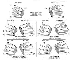 Repair Manuals Drive Axles Gear Tooth Pattern Inspection