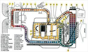 lt1 coolant flow diagram lt1 image wiring diagram engine cooling system coolant pressure super street magazine on lt1 coolant flow diagram