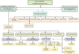 Organization Chart Eco Group