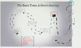the bean trees a hero s journey by emily hill on prezi copy of the bean trees a hero s journey