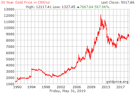 Price History Chart 30 Year Gold Price History
