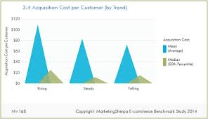 customer acquisition cost ecommerce research chart acquisition cost per customer
