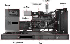 diesel generator. Perfect Diesel A Typical Diesel Generator Set And Its Major Components Air Filter Turbo  Charger For Diesel Generator T