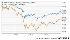 Deere Stock Chart How Far Could Deere Fall Deere Company Nyse De