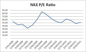Blue Nile Stock Chart Blue Nile Nile Rosetta Stone Rst Great Companies But
