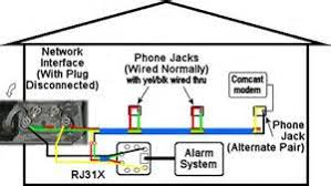 similiar telephone wall jack wiring diagram keywords telephone wall jack wiring diagram together de marc box wiring