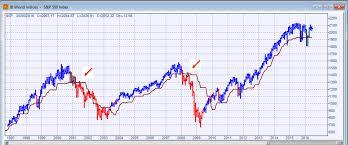Asx 2000 Chart A Bearish Charting Interpretation Of Markets Asx