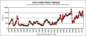 Ethylene Price History Chart Ethylene Price History And Trends One Page Commentary