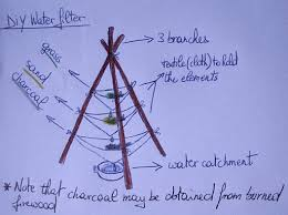 homemade water filter diagram. DIY Water Filter: Using Sand And Charcoal To Make An Emergency Filter Homemade Diagram