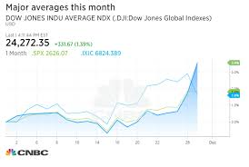Dow Jones Chart For 2017 And 2018 Dow Rips 331 Points Higher Closes Above 24 000