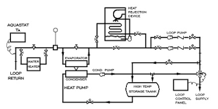 water source heat pump system diagram. Brilliant Source Closed Loop WaterSource Heat Pump With Water Source System Diagram S