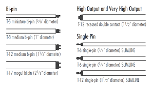 different lighting fixtures. Different Lighting Fixtures. Fluorescent Lamps Shapes. Graphic-section%209.2-shapes% Fixtures
