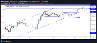 Gbp Usd Live Chart Investing Gbp Usd Daily Forecast Uk Readies For Election That
