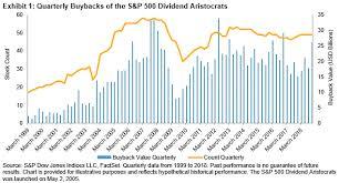 Combining Dividend Aristocrats And Buybacks Seeking Alpha