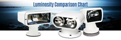 Luminosity Comparison Chart Yacht Beam Commercial Grade