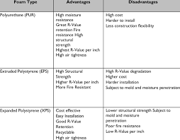 Comparison Of Rigid Foam Insulation Download Table