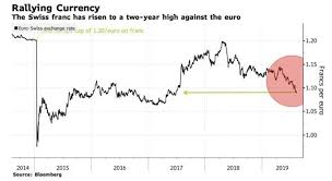More Currency Wars Swiss Central Bank Poised To Cut