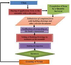 Building Permit Flow Chart Flow Chart Showing The Current Building Acquisition