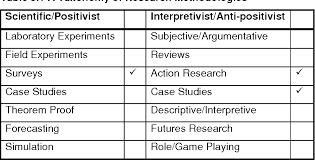 Research Tables Table 3 1 From Chapter Three Research Methodology 3 1