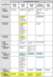 Blank Pmp Process Chart 8 Best Pmp Images Project Management Pmp Exam Management