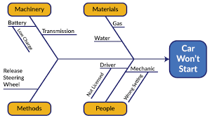 What Is A Cause And Effect Diagram Capturing All The Fish In One Net Cause And Effect Diagrams