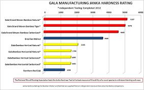 gala manufacturing janka hardness rating