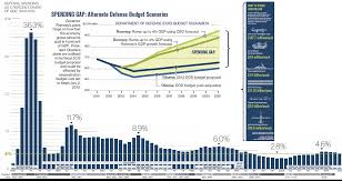 Us And Global Military Spending Summed Up In One Chart