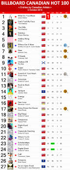 Best Of Billboard Charts By Year Cocodiamondz Com