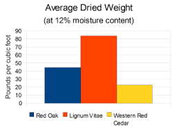 Firewood Weight Chart Average Dried Weight The Wood Database