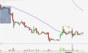 Hmny Stock Chart Hmny Stock Chart Cronos Group Inc Cron Stock Chart