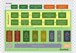 Waste Management Recycling Chart Waste Management Process Flow Diagram Mass Balance Waste