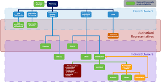 Organizational Chart Of A Drugstore New Pharmacy Ownership Requirements College Of Pharmacists