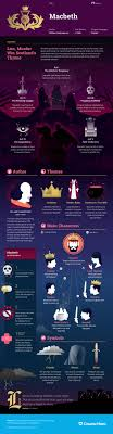 macbeth infographic course hero my humanities nerdiness study guide for william shakespeare s macbeth including scene summary character analysis and more learn all about macbeth ask questions