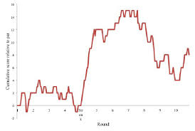 Momentum Chart Of Scores Relative To Par Download