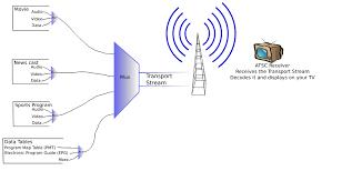 Atsc Frequency Chart Atsc Tuner Wikipedia