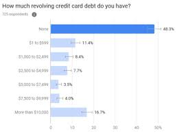 0.9% of £3,000 is £27.00. Best Balance Transfer Credit Cards Of July 2021 Us News