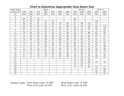 Concrete Beam Size Chart Steel I Beam Sizes Chart Google Search Steel Beam Sizes