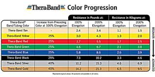 Resistance Bands Color Chart Thera Band Colors Sequence Resistance Levels