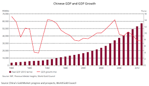Chinese Growth Chart Chinese Economic Growth Chart Trade Setups That Work