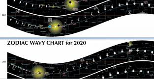 Conjunction Chart Get Ready For The Venus Saturn Conjunction Astronomy
